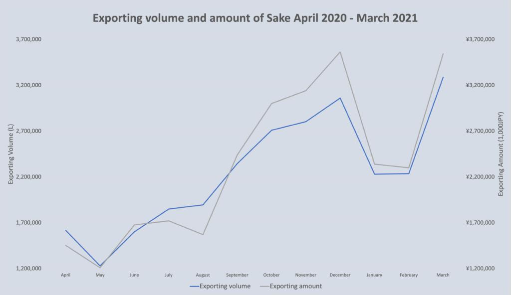 Sake market stats May 2021 1
