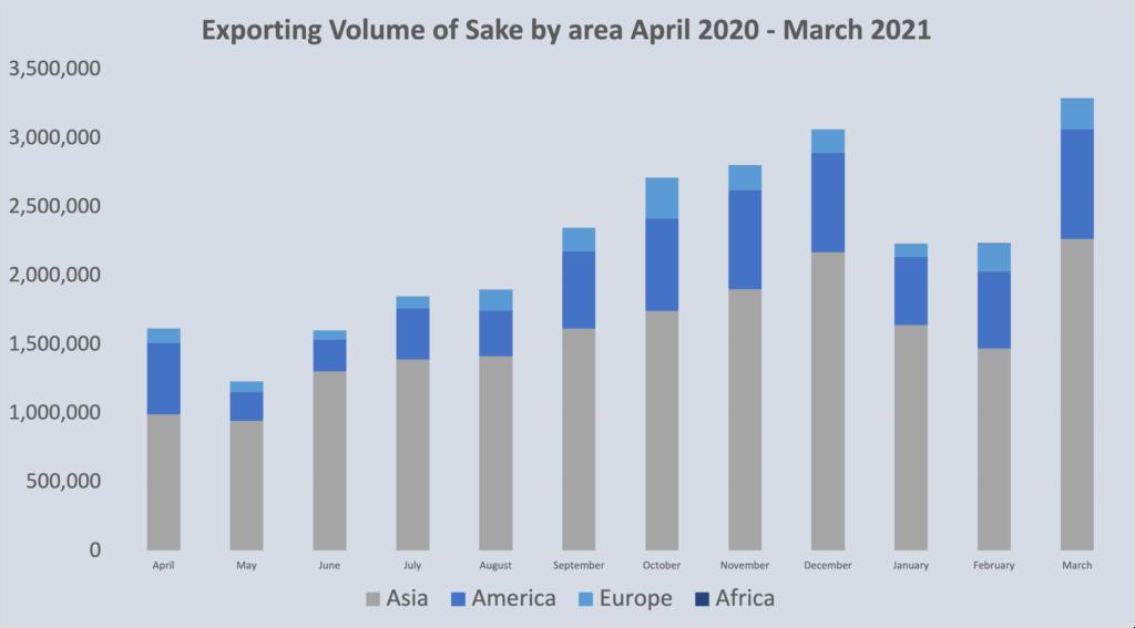 Sake Market stats May 2021 2