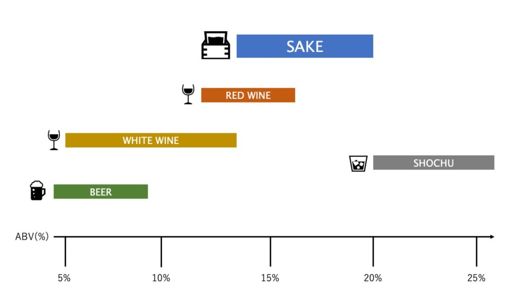 ABV wine sake and others