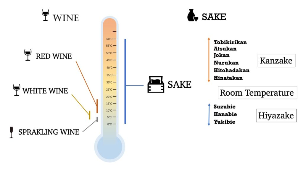 Drinking temperature wine and sake