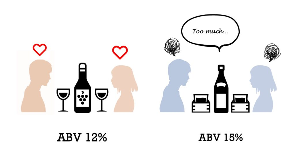 Consumption of Wine and Sake by couple