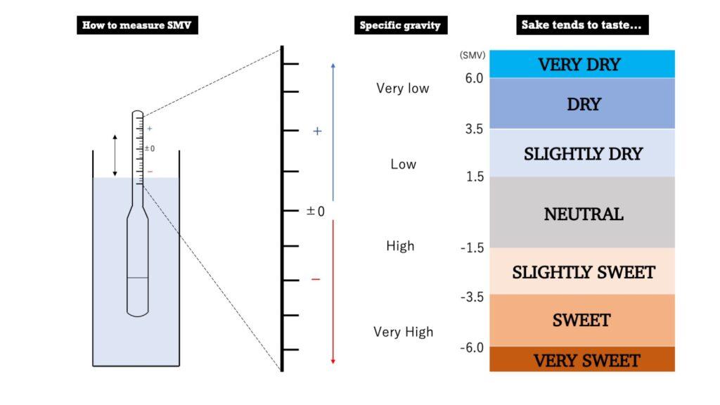 SMV Sake meter value