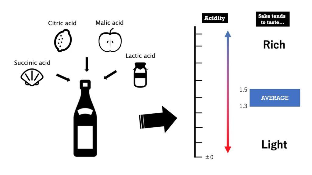acidity sake