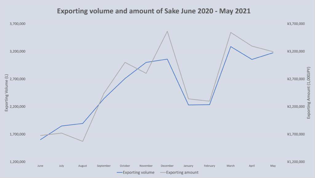 sake market stata July 2021 1