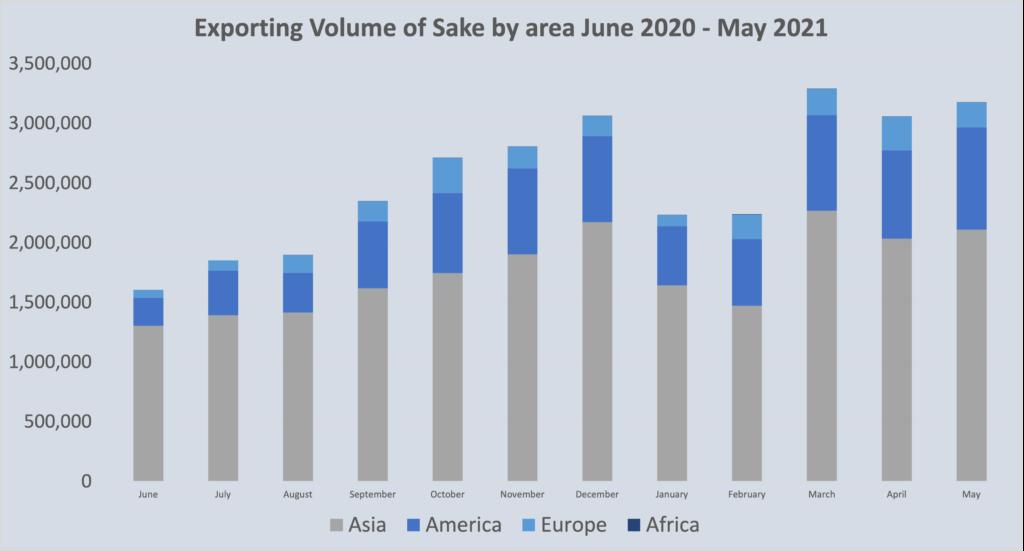 Sake market stats July 2021 2