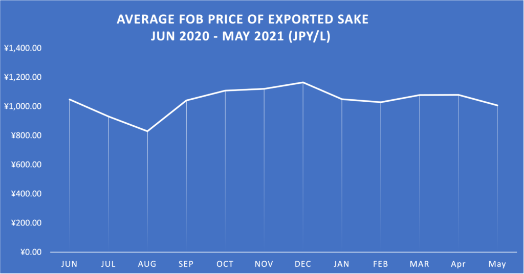 Sake market stats July 2021 4