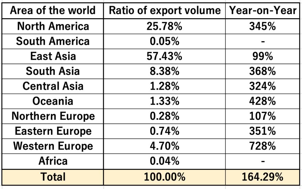 Sake Market stats July 2021 3