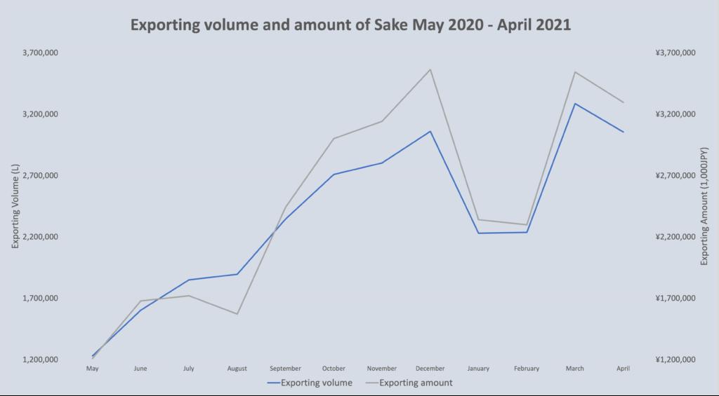 Sake statistics June 2021 1