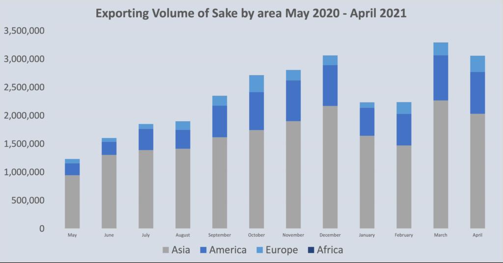 Sake Statistics June 2021 2