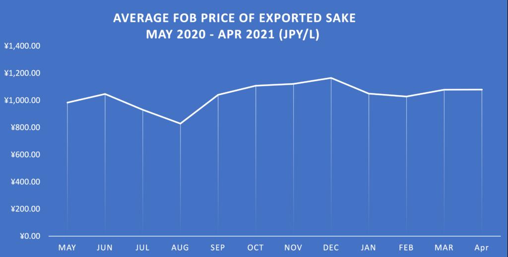 Sake statistics June 2021 4